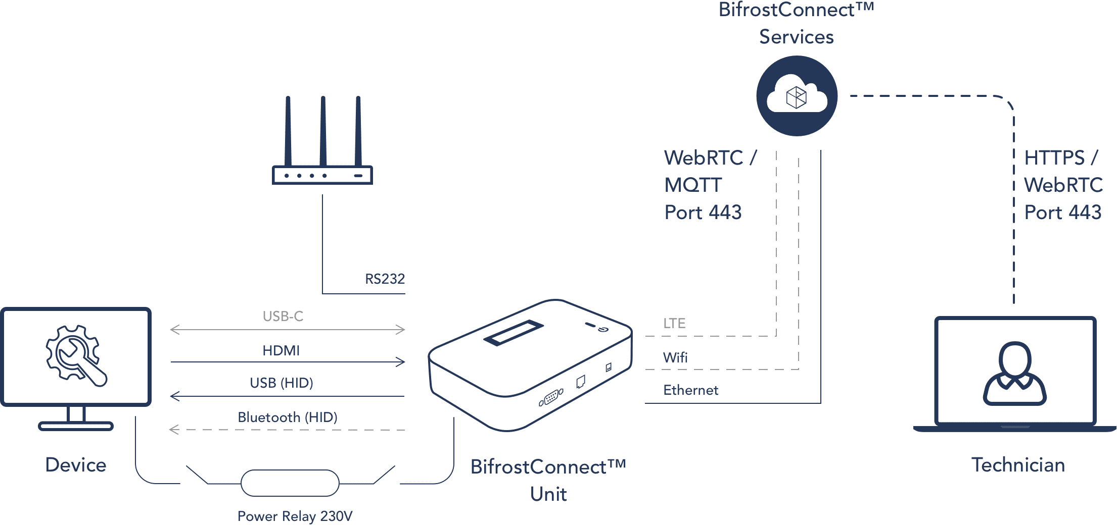 The BifrostConnect solution